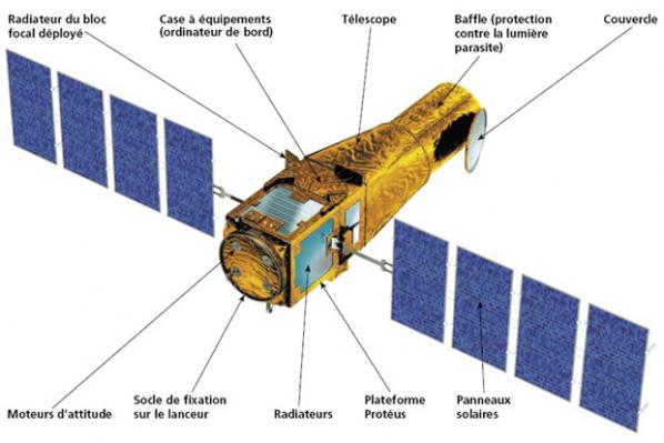 Assemblage du satellite Corot
