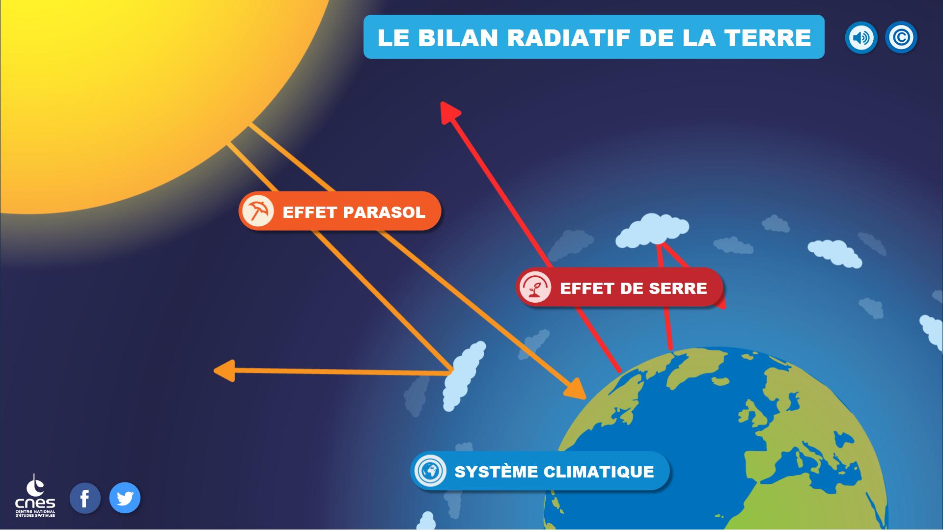 infographie interactive bilan radiatif © CNES