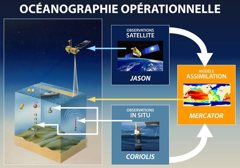 Schéma océanographie opérationnelle