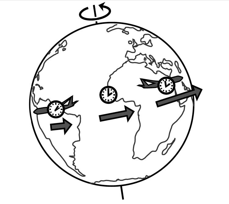 Selon la théorie de la relativité, l'horloge à bord d'un avion allant vers l'Est prend du retard sur une horloge restée à terre. Et inversement vers l'Ouest © Benjamin Crowell / Light and matter
