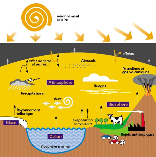 À l'échelle du millier d'années, notre climat dépend pour l'essentiel de trois paramètres : les gaz à effet de serre, les poussières qui absorbent la lumière du Soleil, et bien sûr… le rayonnement solaire  © CNRS/Sagascience