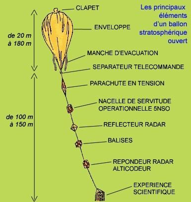 Un ballon stratosphérique © CNES/Planète Sciences