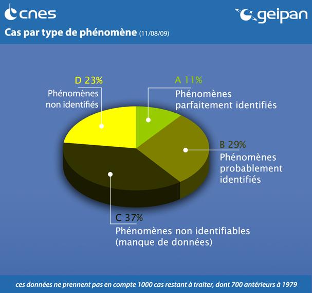 Pourcentage de résolution des cas signalés © CNES/GEIPAN