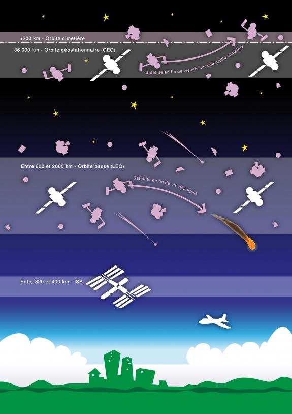 En orbite géostationnaire, les engins spatiaux en fin de vie doivent être déplacés sur une orbite cimetière. En orbite basse, ils doivent être désorbités pour retomber et se consumer dans l'atmosphère terrestre © ESA/CNES/Arianespace Acti...