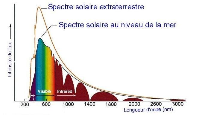 Le Soleil crache toutes sortes de photons. Une partie d'entre eux, dans les UV, le visible et l'infrarouge, nous éclairent et agissent de manière directe sur notre atmosphère et notre climat. © Dionaea Diversity